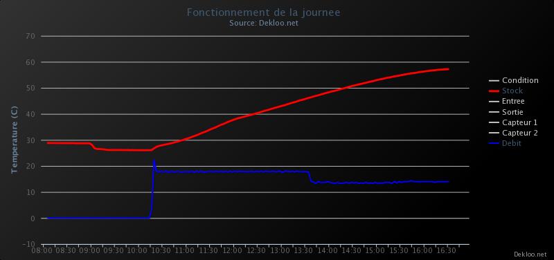 Cesi : Vitesse de circulation sur l'énergie captée