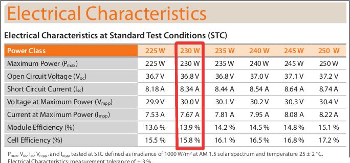 caracteristique electrique panneau photovoltaique stc
