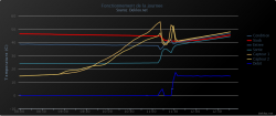 CESI autovidangeable (drainback) : limiter chute de T du stock à la mise en route