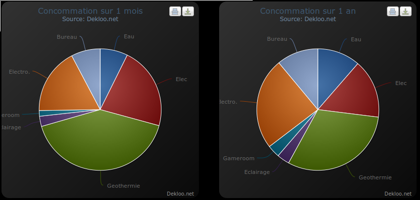 Current cost consommation electrique annuelle repartition