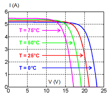 corelation_tension_temperature_panneau_solaire