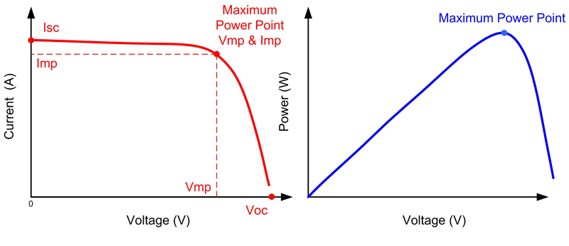 panneau photovoltaïque courant tension